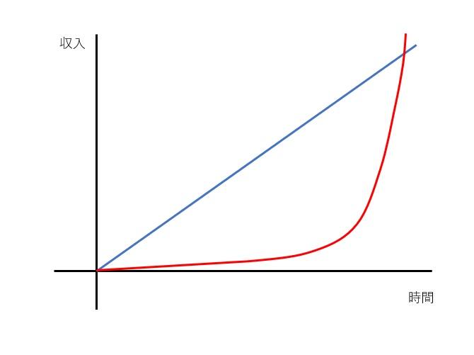 トレンドブログにおける収入と時間の相関