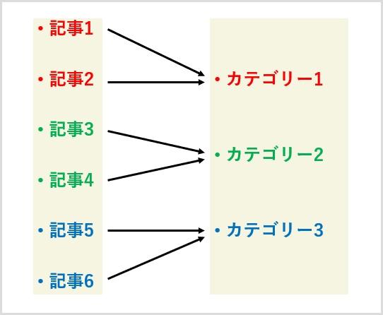 アドセンス審査(カテゴリー分け)